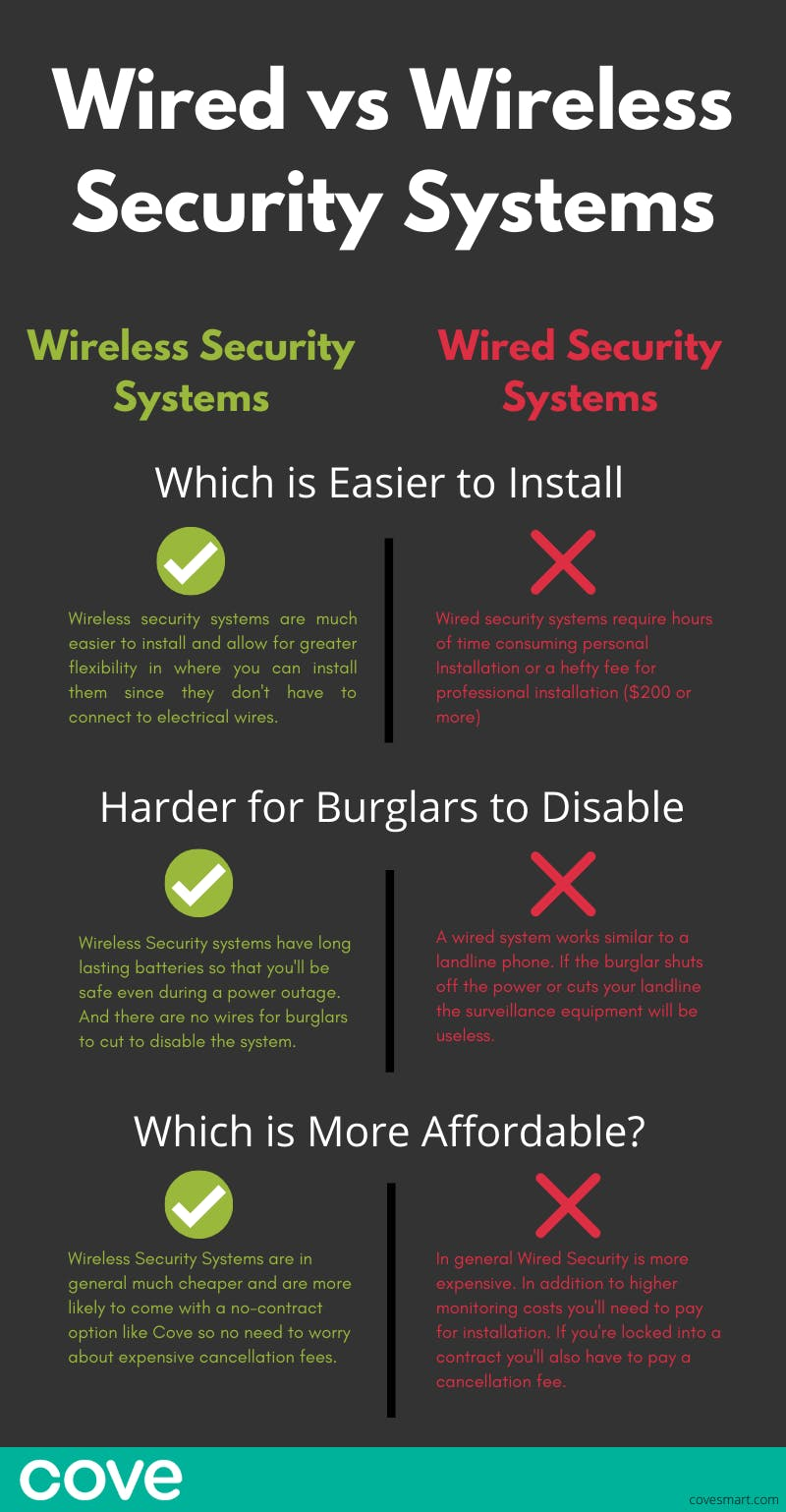 How To Install Security Cameras Cove Security