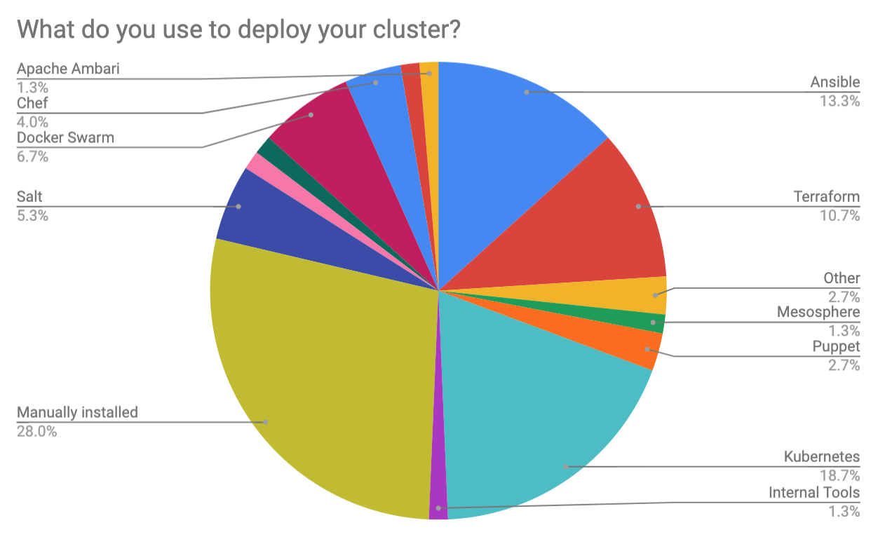 Results of the first Apache Druid (incubating) community survey