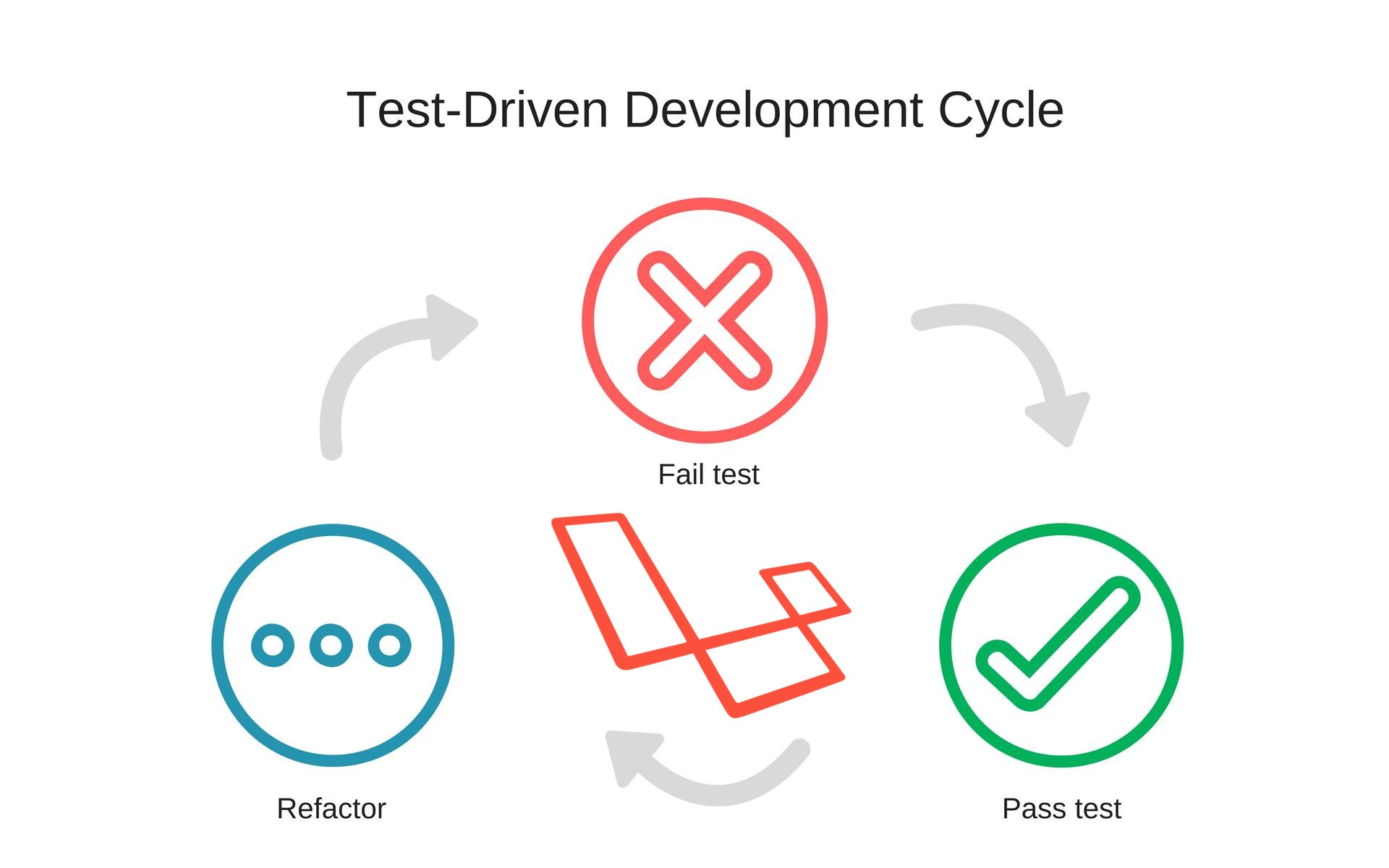 How to build a Laravel REST API with Test-Driven Development