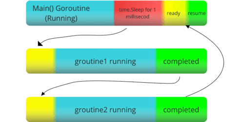 runtime direction