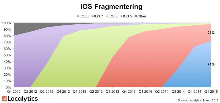 iOS fragmentering