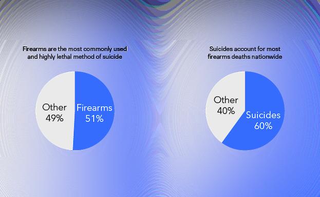 suicide percentage chart