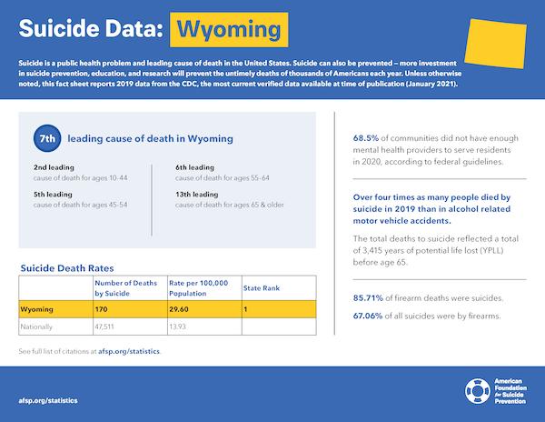 Wyoming State Fact Sheet