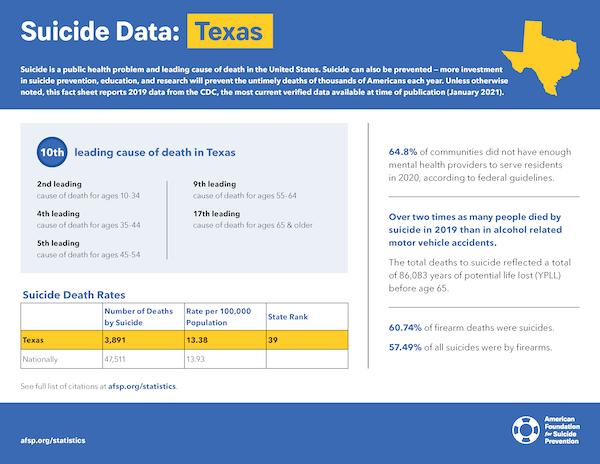 Texas State Fact Sheet