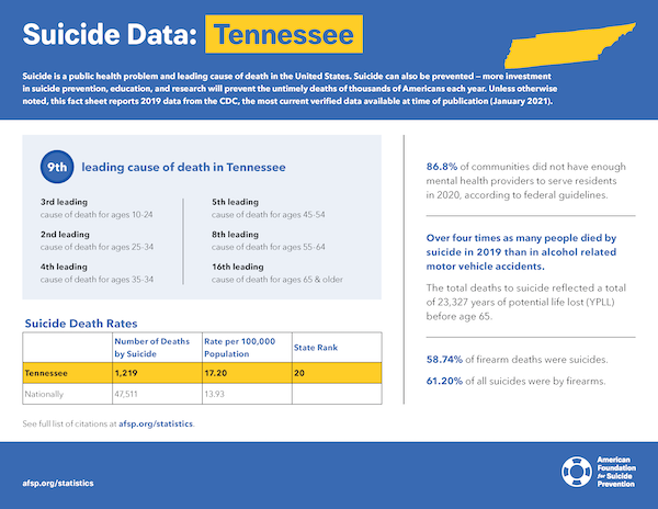 Tennessee State Fact Sheet