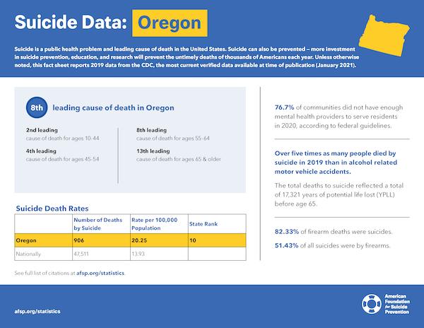 Oregon State Fact Sheet