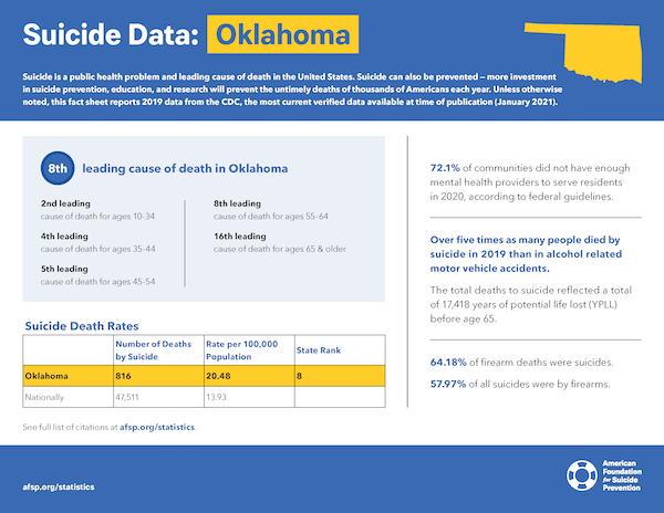 Oklahoma State Fact Sheet