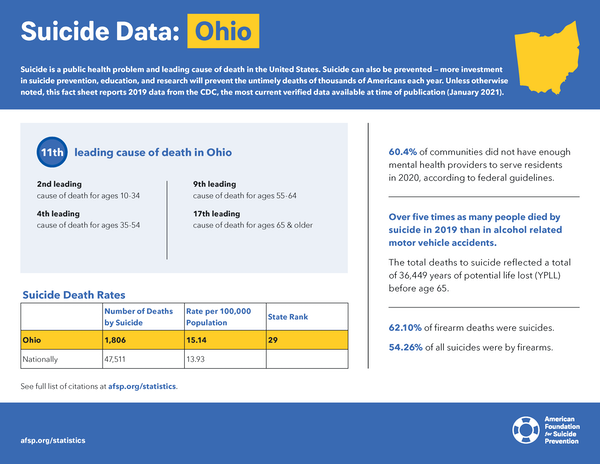 Ohio State Fact Sheet