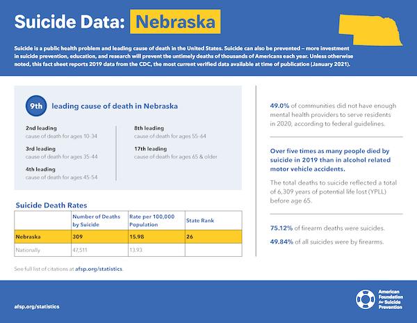 Nebraska State Fact Sheet