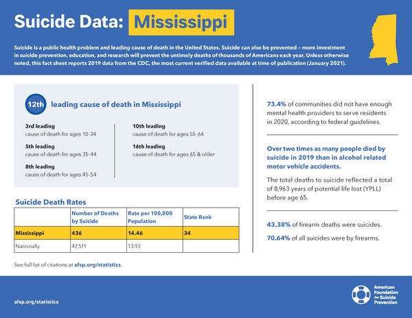 Mississippi State Fact Sheet