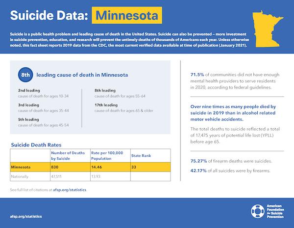 Minnesota State Fact Sheet