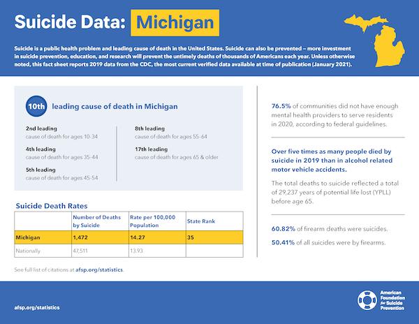 Michigan State Fact Sheet