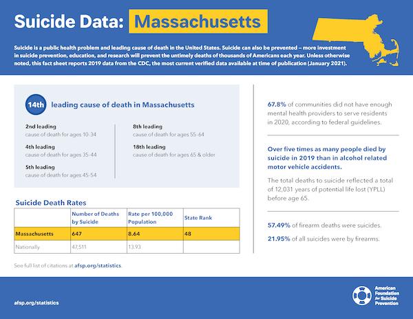 Massachusetts State Fact Sheet