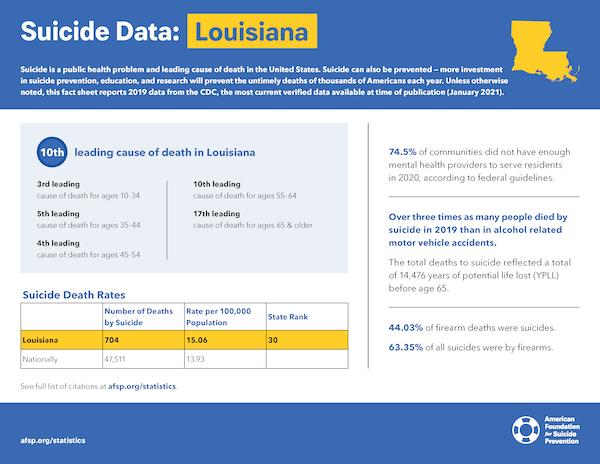 Louisiana State Fact Sheet