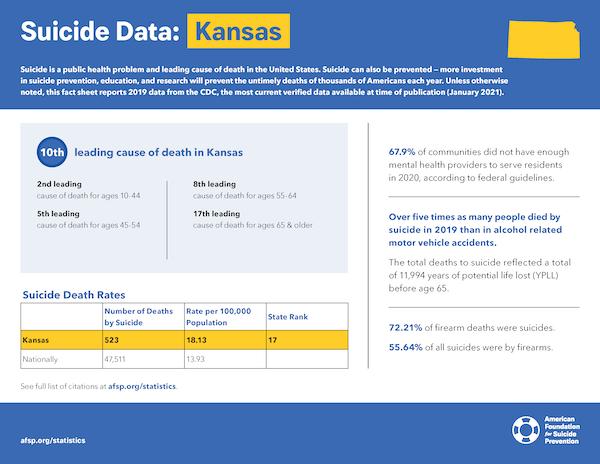 Kansas State Fact Sheet