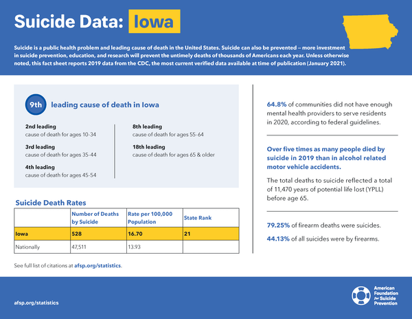 Iowa State Fact Sheet