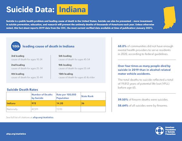 Indiana State Fact Sheet