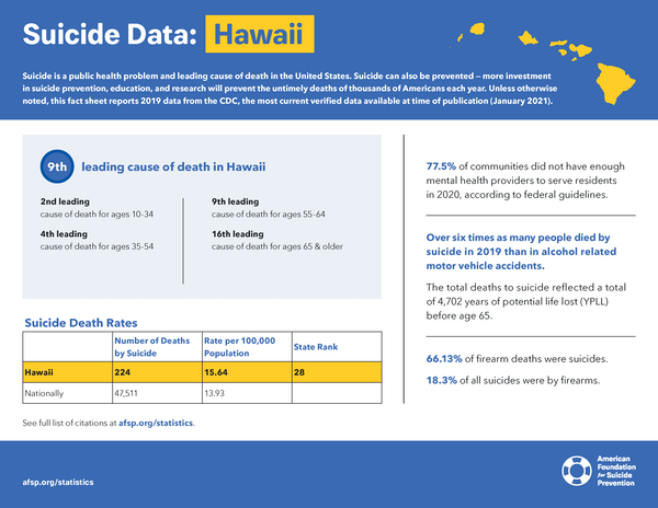 Hawaii State Fact Sheet