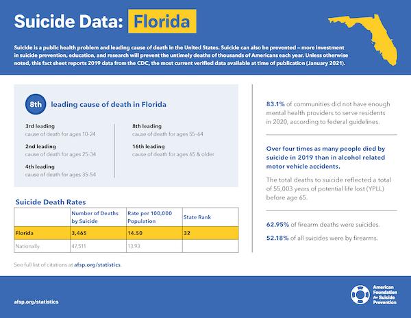 Florida State Fact Sheet