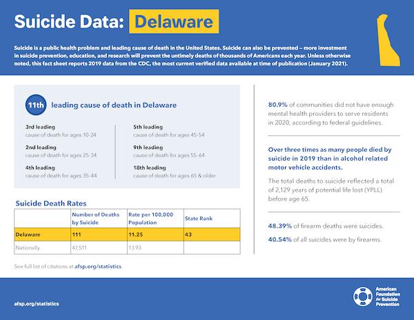 Delaware State Fact Sheet
