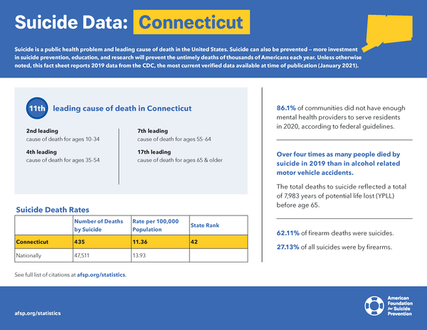 Conecticut State Fact Sheet