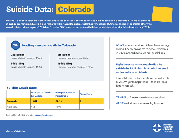 Colorado State Fact Sheet