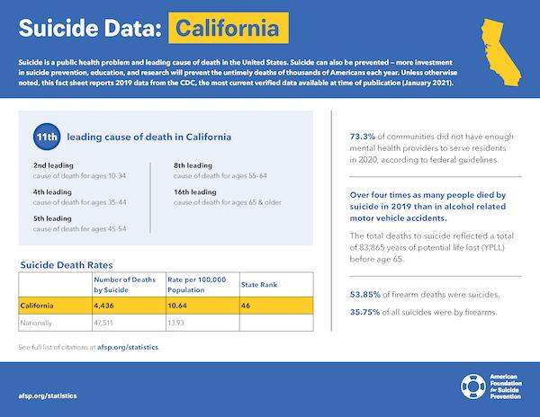 California State Fact Sheet