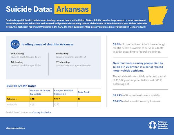 Arkansas State Fact Sheet