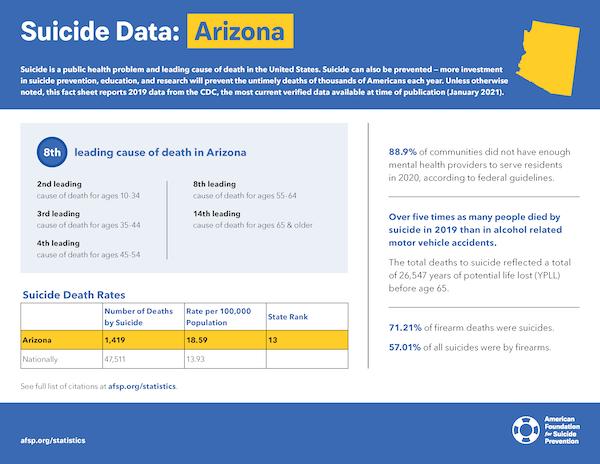 Arizona State Fact Sheet
