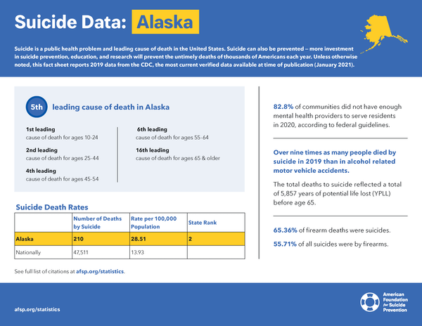 Alaska State Fact Sheet