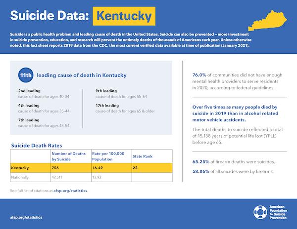 Kentucky State Fact Sheet