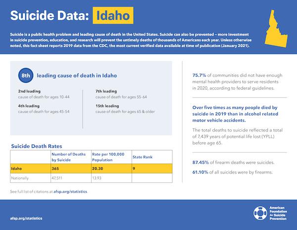 Idaho State Fact Sheet