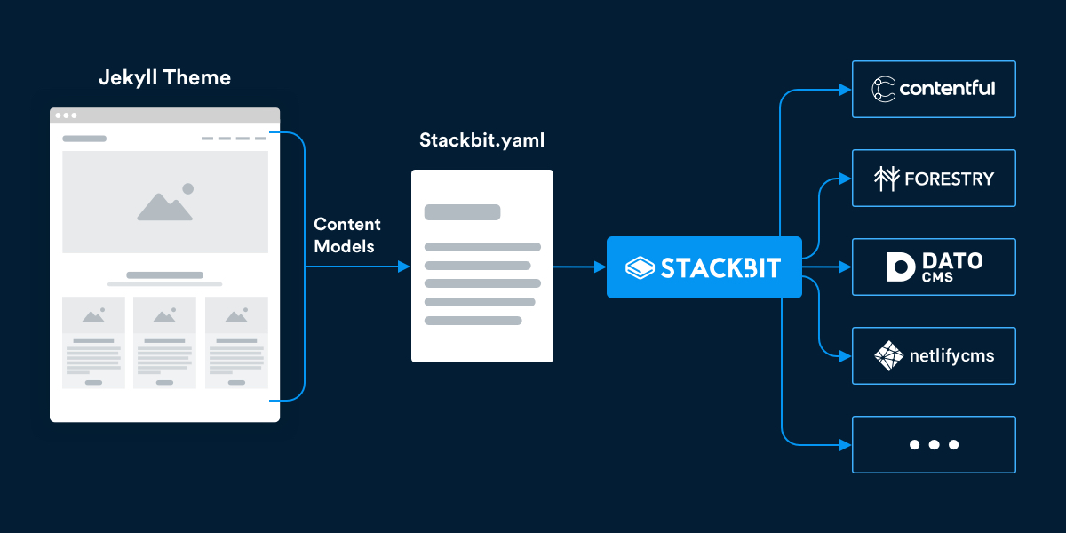 Overview How Stackbit Works