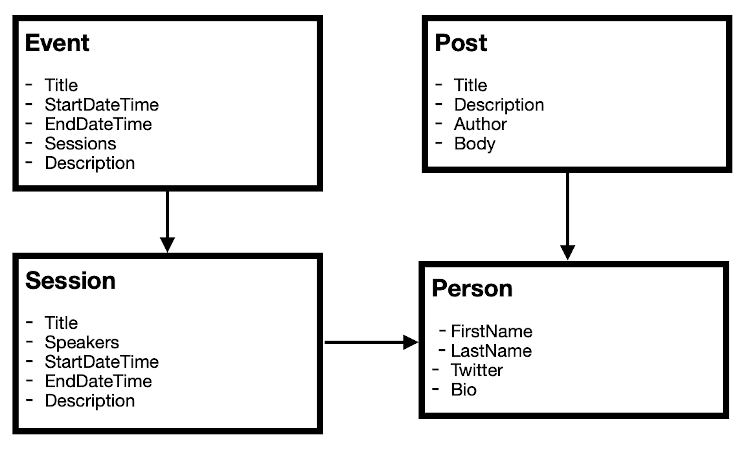 A simple events site model