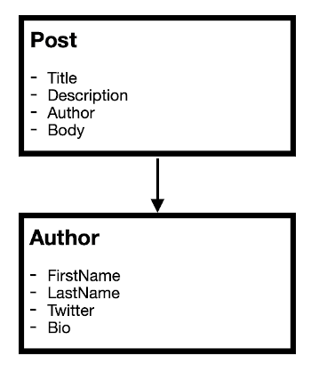 A very simple blog content model