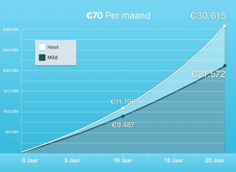 €70 per maand beleggen