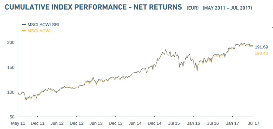 grafiek net returns