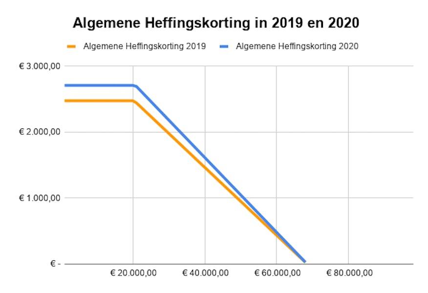 grafiek algemene heffingskorting als gevolg van belastingplan 2020