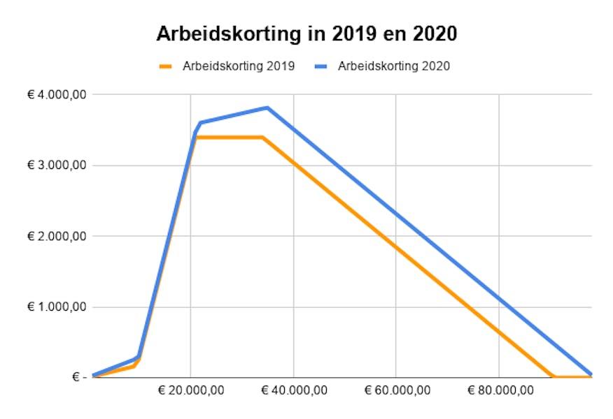 Arbeidskorting in 2019 en 2020