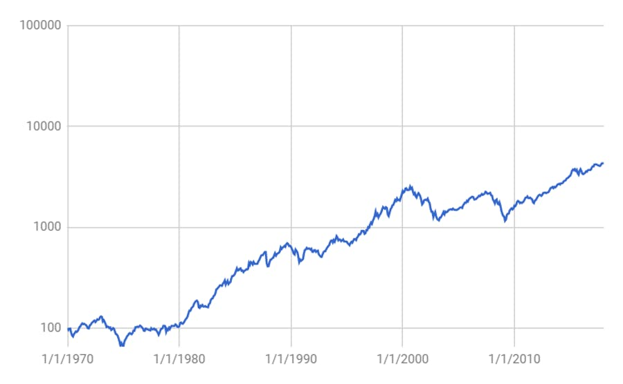 Historische koersontwikkeling wereldwijde aandelenbeleggingen