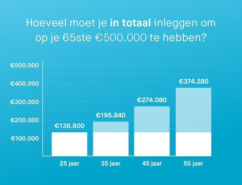 Afbeelding die laat zien hoeveel je in totaal moet inleggen als je op je 25ste, 35ste, 45ste en 55ste begint met beleggen, met als doel een half miljoen op je 65ste.