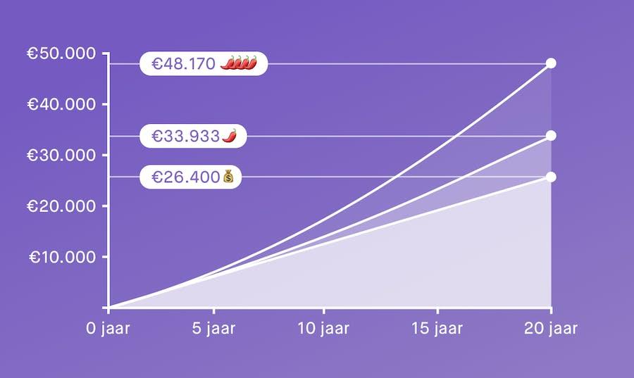 grafiek met hoeveel beleggen je kan opleven als je €110 per maand belegt