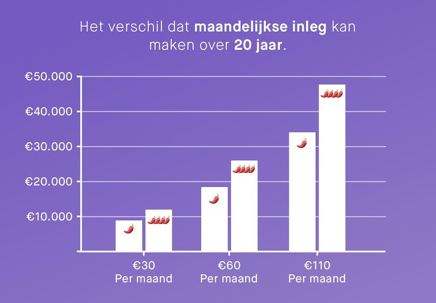 staafdiagram met hoeveel beleggen je kan opleven als je €30, €60 of €110 per maand belegt