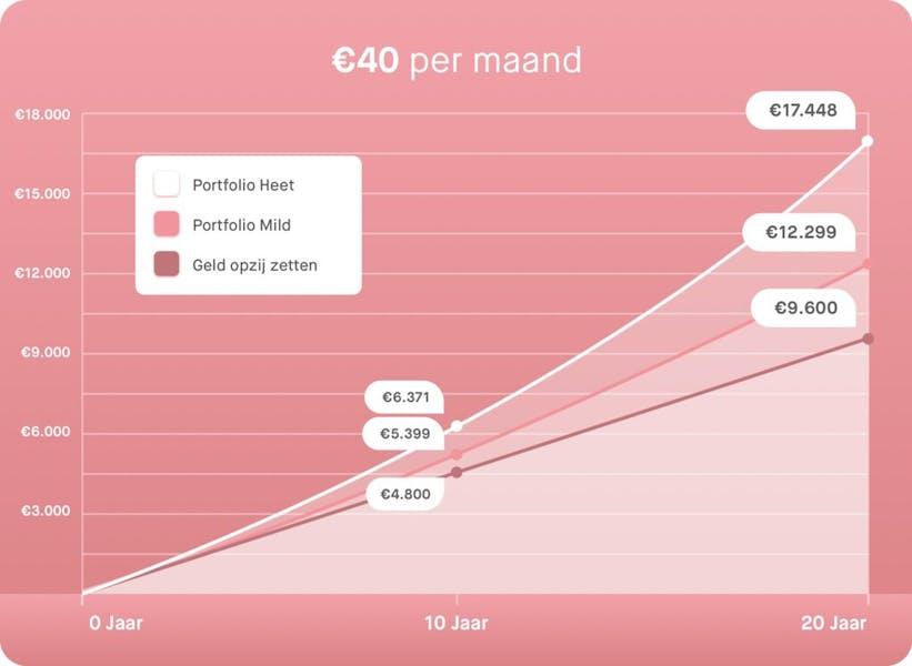 Grafiek €40 per maand beleggen