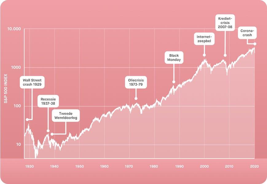 SP500 index grafiek