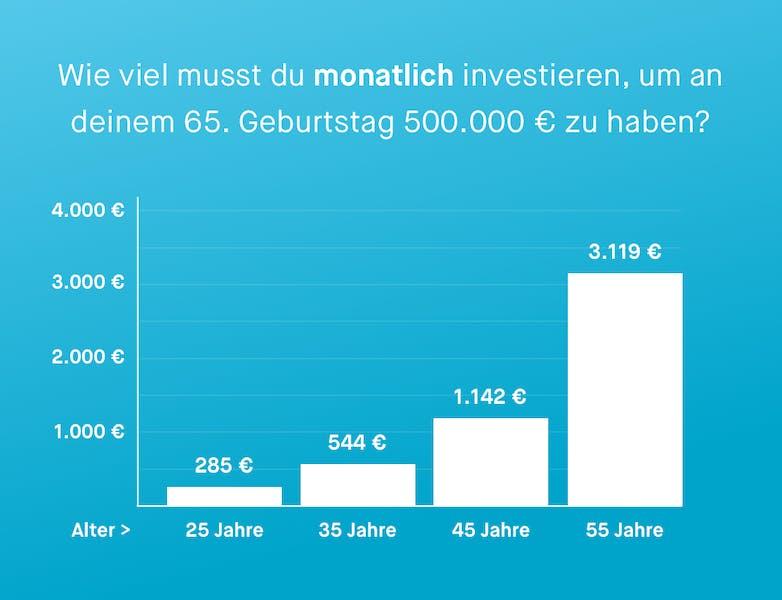 Ein Diagramm, welches zeigt, wie viel Geld du monatlich investieren musst, um an deinem 65. Geburtstag 500.000 € zu haben