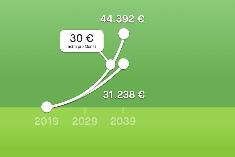 Grafik zeigt wieviel 30 € mehr im Monat langfristig bringen können.