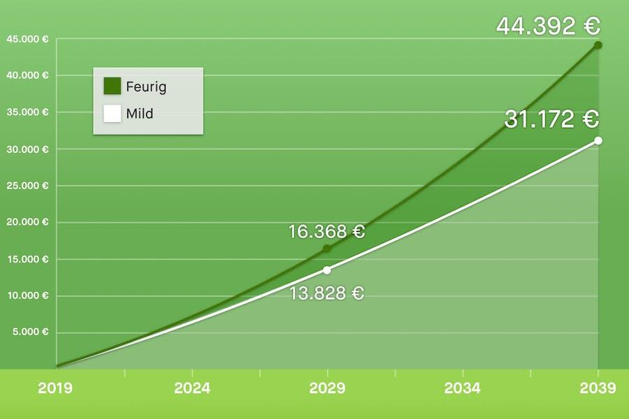 Grafik 100 Euro
