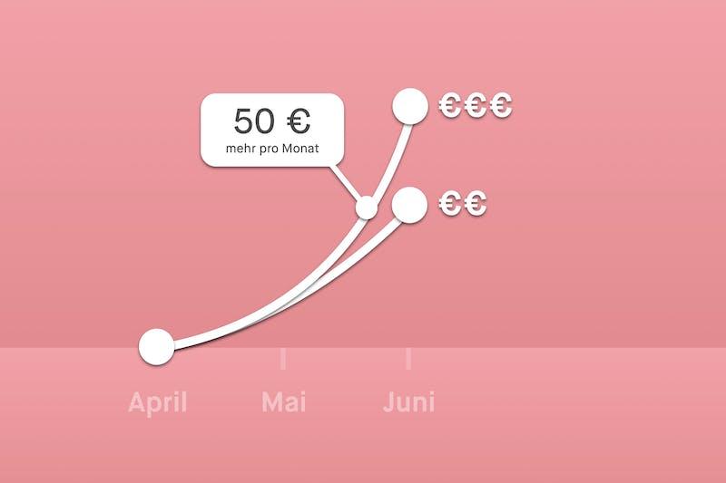 Peaks-Graph: 50 € monatlich investieren