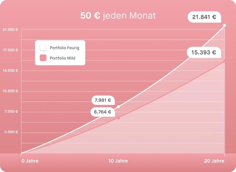 50 € monatlich investieren mit Peaks